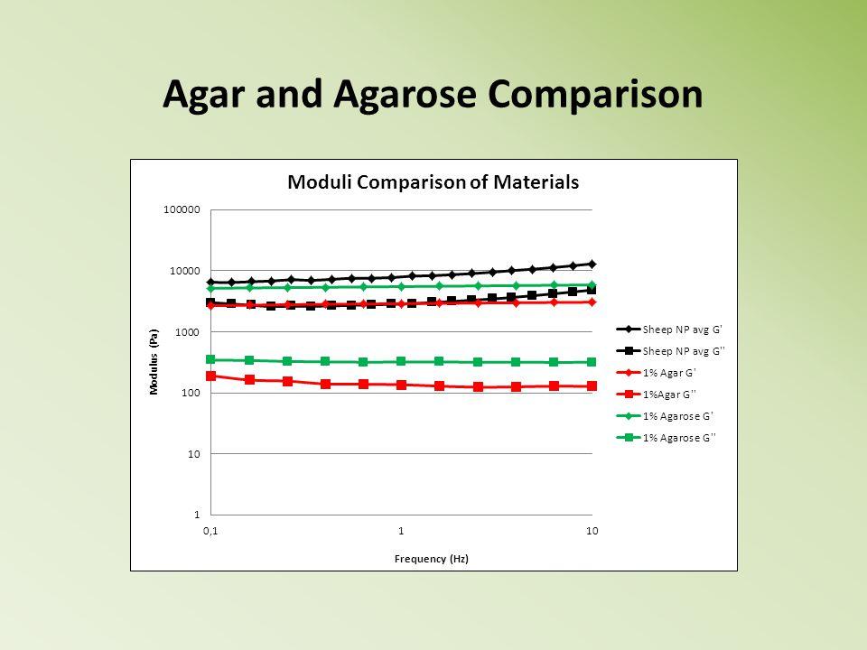 Agar and Agarose Comparison