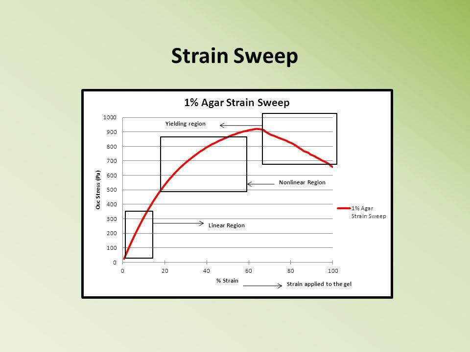 Strain Sweep Strain applied to the gel Linear Region Yielding region Nonlinear Region