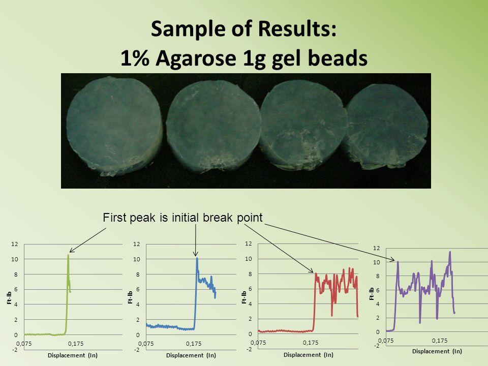 Sample of Results: 1% Agarose 1g gel beads First peak is initial break point