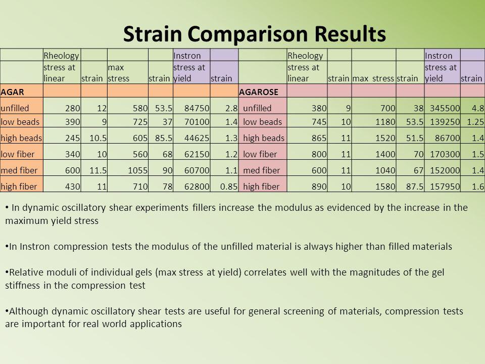 Rheology Instron Rheology Instron stress at linearstrain max stressstrain stress at yieldstrain stress at linearstrainmax stressstrain stress at yield