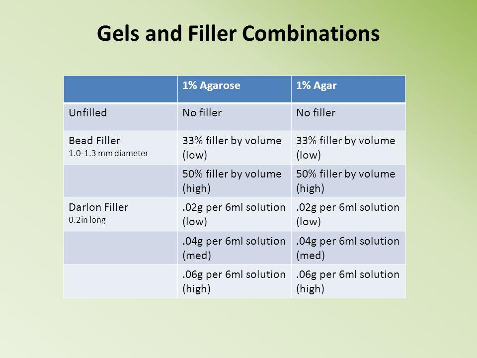Gels and Filler Combinations 1% Agarose1% Agar UnfilledNo filler Bead Filler 1.0-1.3 mm diameter 33% filler by volume (low) 33% filler by volume (low)