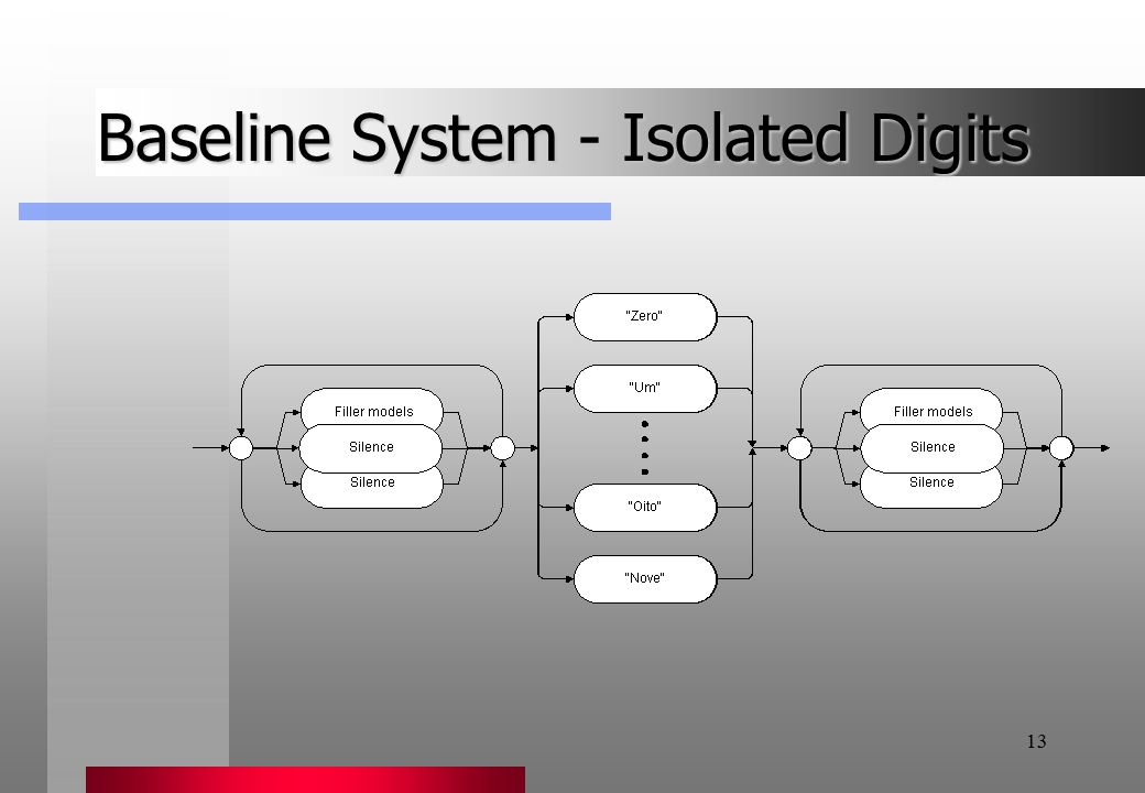 13 Baseline System - Isolated Digits