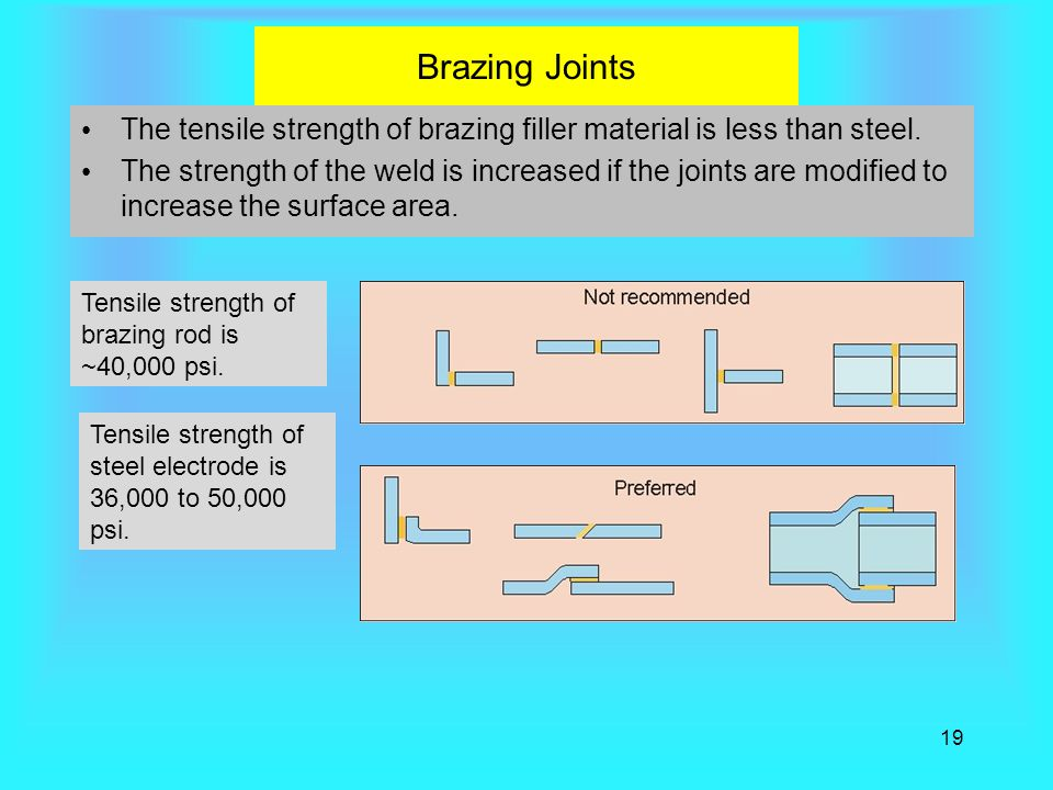 19 Brazing Joints The tensile strength of brazing filler material is less than steel.
