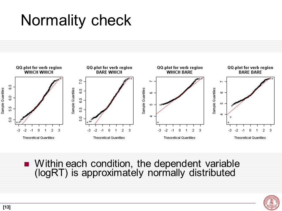 [13] Normality check Within each condition, the dependent variable (logRT) is approximately normally distributed