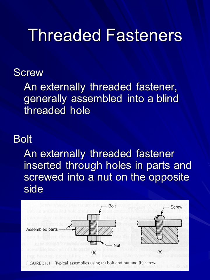 Threaded Fasteners Screw An externally threaded fastener, generally assembled into a blind threaded hole Bolt An externally threaded fastener inserted through holes in parts and screwed into a nut on the opposite side