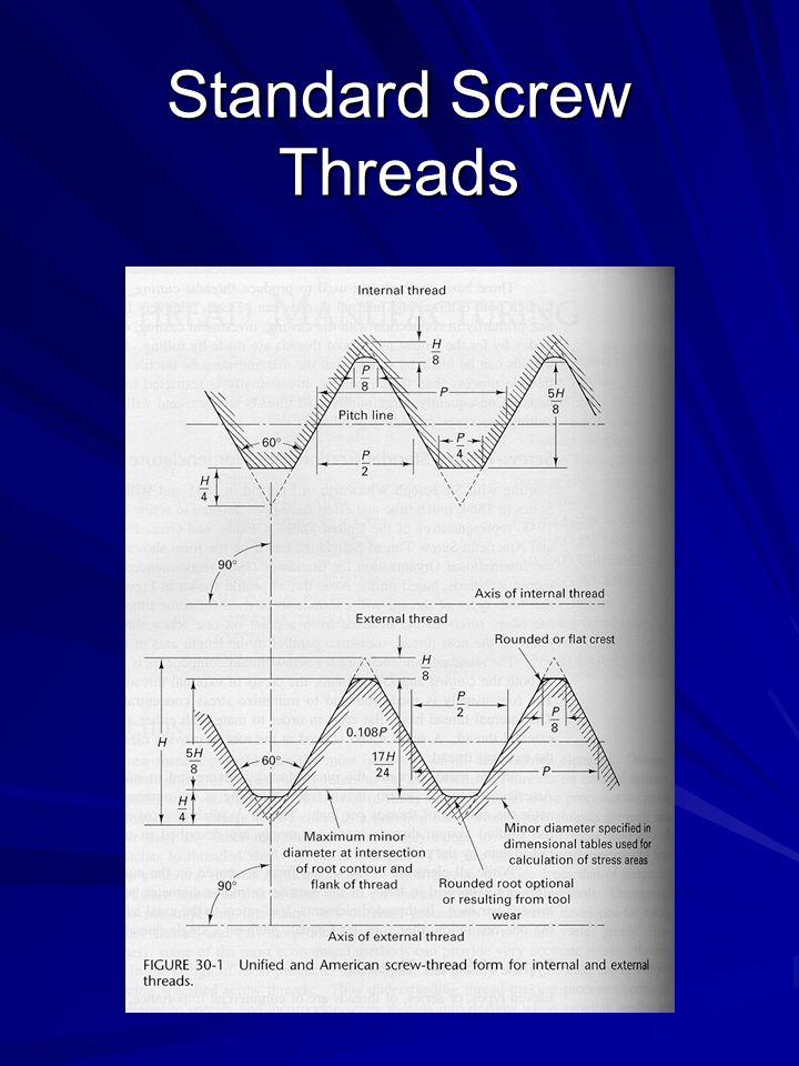 Standard Screw Threads