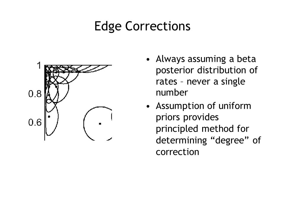 Edge Corrections Always assuming a beta posterior distribution of rates – never a single number Assumption of uniform priors provides principled method for determining degree of correction