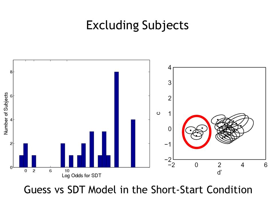 Excluding Subjects Guess vs SDT Model in the Short-Start Condition