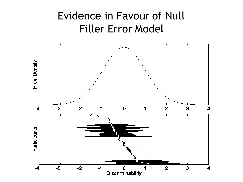 Evidence in Favour of Null Filler Error Model