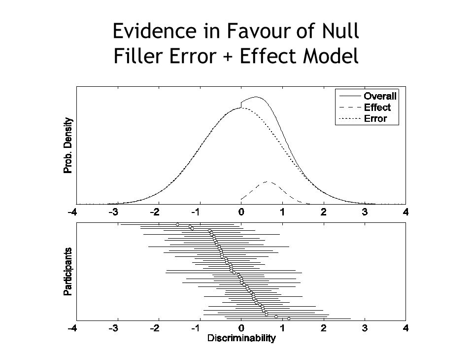 Evidence in Favour of Null Filler Error + Effect Model
