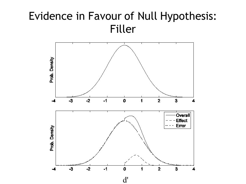 Evidence in Favour of Null Hypothesis: Filler d