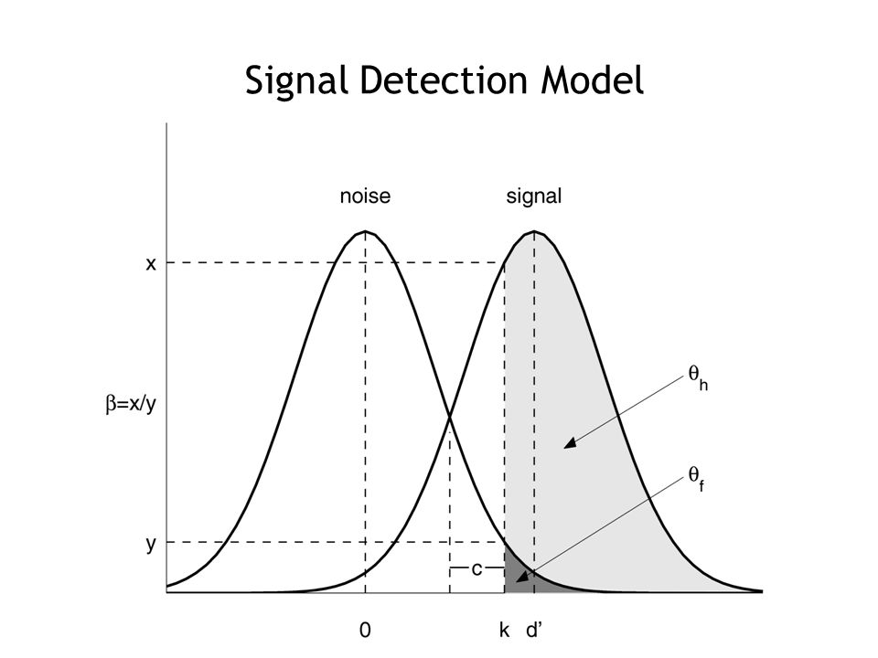 Signal Detection Model