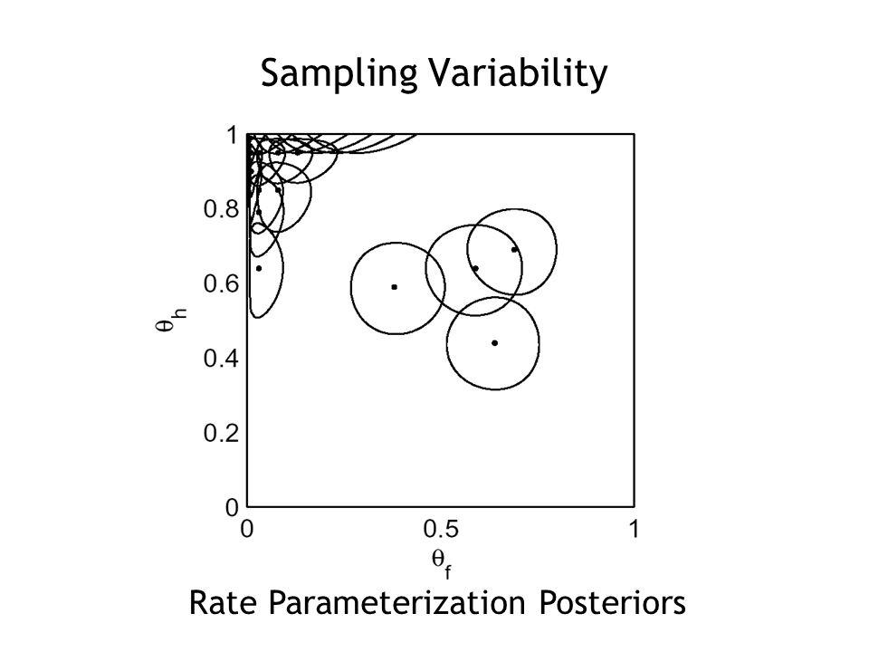 Sampling Variability Discriminability & Criterion Posteriors