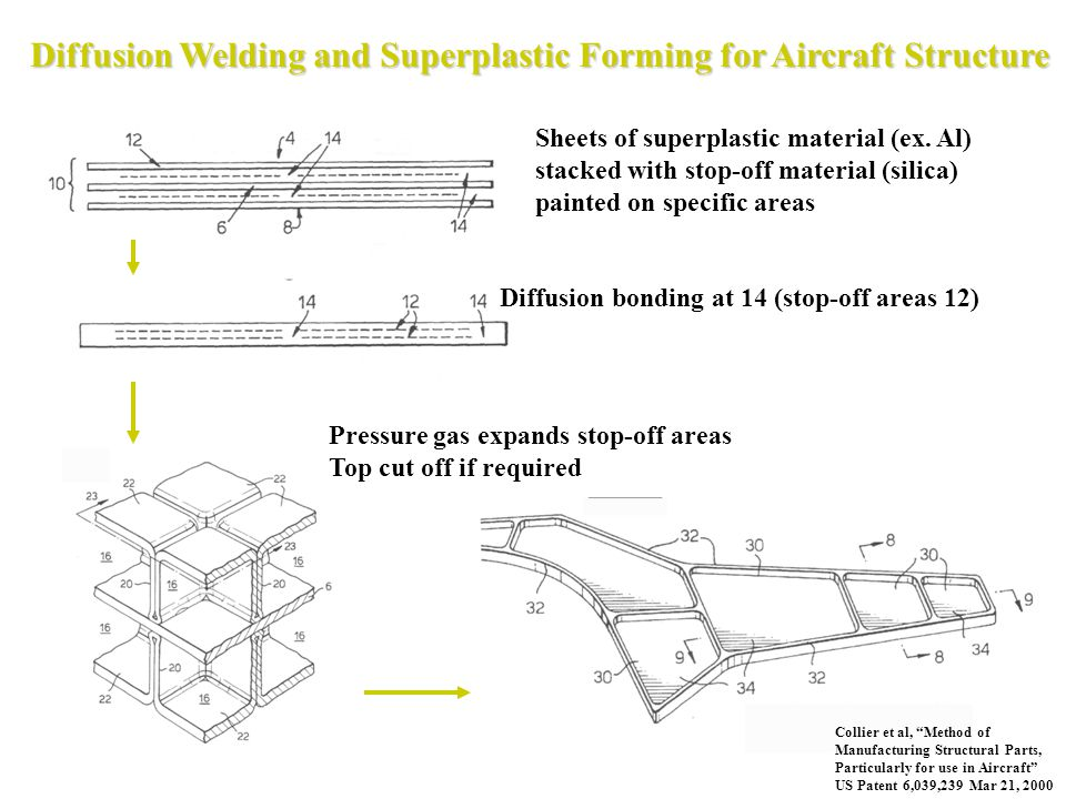 Diffusion Welding and Superplastic Forming for Aircraft Structure Sheets of superplastic material (ex. Al) stacked with stop-off material (silica) pai