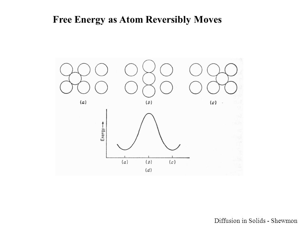 Free Energy as Atom Reversibly Moves Diffusion in Solids - Shewmon