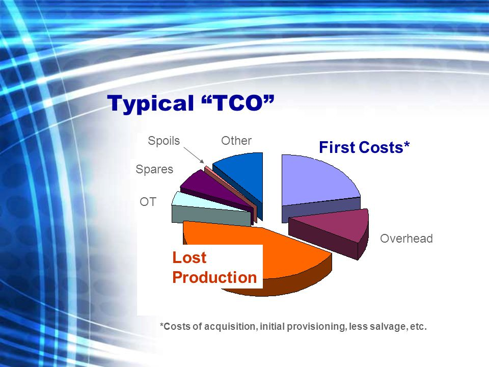Typical TCO First Costs* Overhead Lost Production OT Spares OtherSpoils *Costs of acquisition, initial provisioning, less salvage, etc.