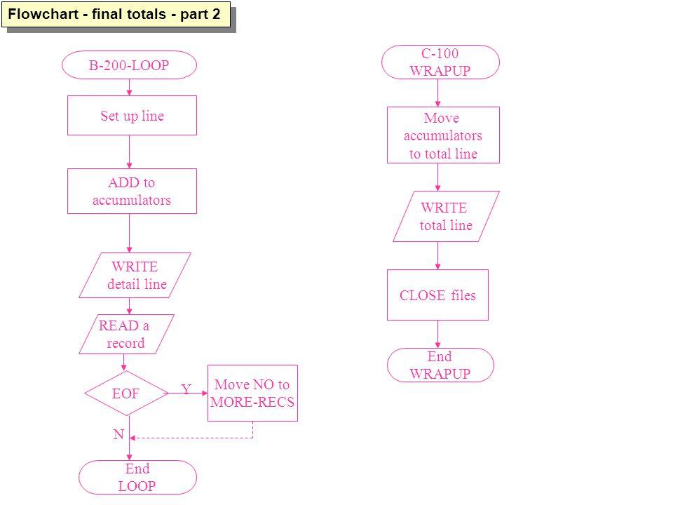Flowchart - final totals - part 2 B-200-LOOP Set up line ADD to accumulators WRITE detail line READ a record EOF Move NO to MORE-RECS Y N End LOOP C-100 WRAPUP Move accumulators to total line WRITE total line CLOSE files End WRAPUP