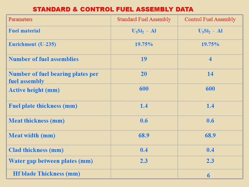 STANDARD & CONTROL FUEL ASSEMBLY DATA 2.3 Water gap between plates (mm) 0.4 Clad thickness (mm) 68.9 Meat width (mm) 0.6 Meat thickness (mm) 1.4 Fuel plate thickness (mm) 600 1420Number of fuel bearing plates per fuel assembly Active height (mm) 419Number of fuel assemblies 19.75% Enrichment (U-235) U 3 Si 2 - Al Fuel material Control Fuel AssemblyStandard Fuel AssemblyParameters Hf blade Thickness (mm) 6