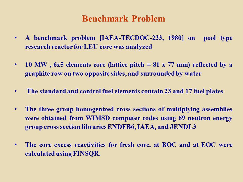 Benchmark Problem A benchmark problem [IAEA-TECDOC-233, 1980] on pool type research reactor for LEU core was analyzed 10 MW, 6x5 elements core (lattic