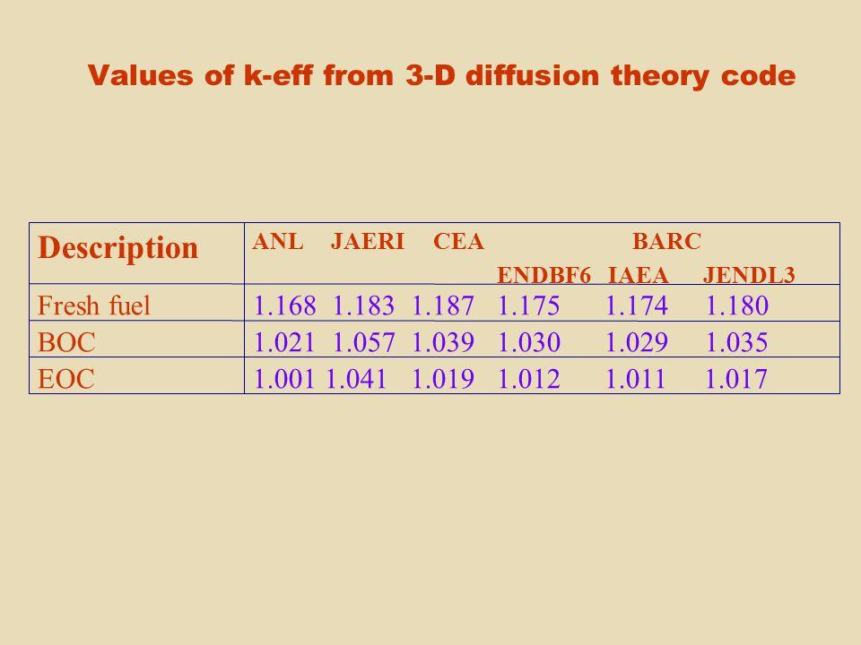 Values of k-eff from 3-D diffusion theory code 1.001 1.041 1.019 1.012 1.011 1.017EOC 1.021 1.057 1.039 1.030 1.029 1.035BOC 1.168 1.183 1.187 1.175 1.174 1.180Fresh fuel ANL JAERI CEA BARC ENDBF6 IAEA JENDL3 Description