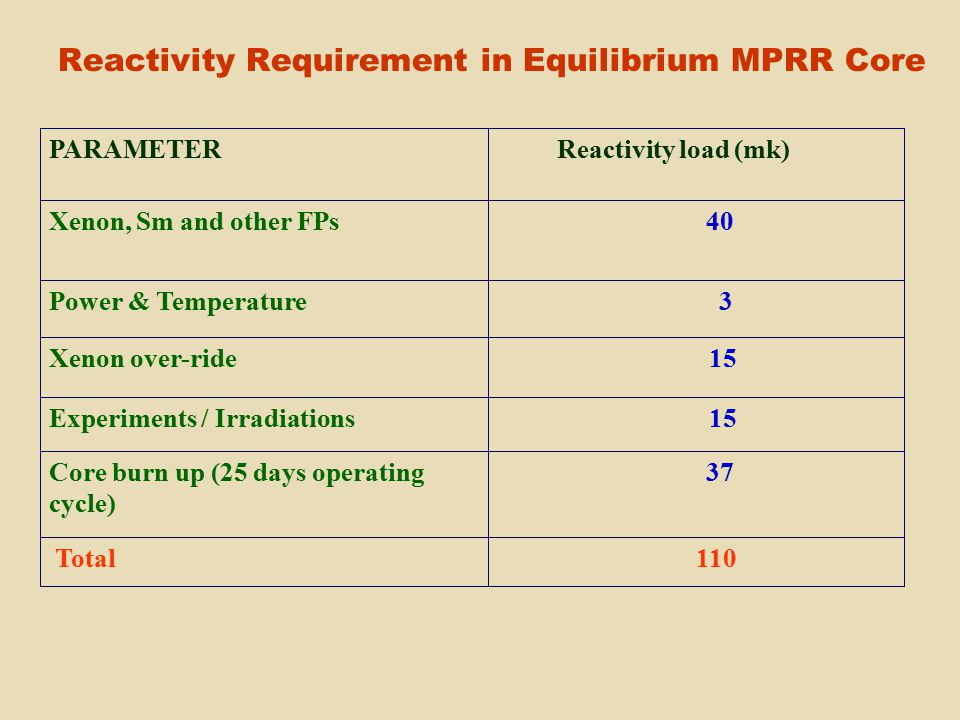Reactivity Requirement in Equilibrium MPRR Core 37Core burn up (25 days operating cycle) 110 Total 15Experiments / Irradiations 15Xenon over-ride 3Power & Temperature 40Xenon, Sm and other FPs Reactivity load (mk)PARAMETER
