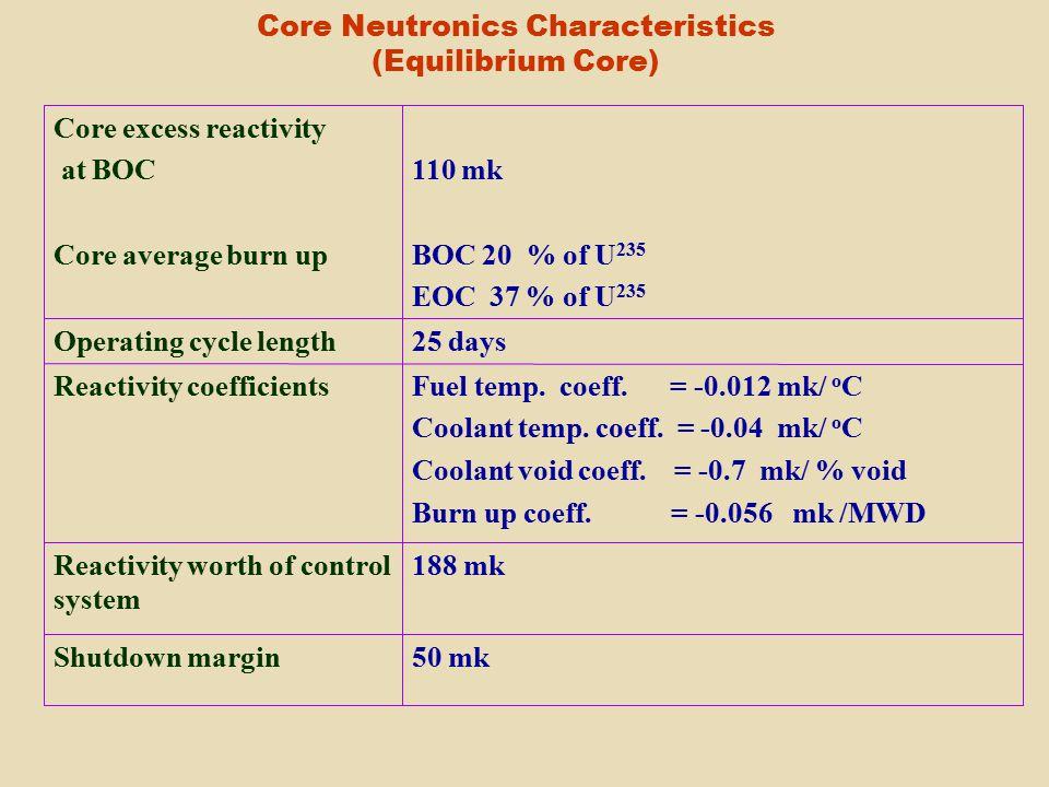Core Neutronics Characteristics (Equilibrium Core) 50 mkShutdown margin 188 mkReactivity worth of control system Fuel temp.