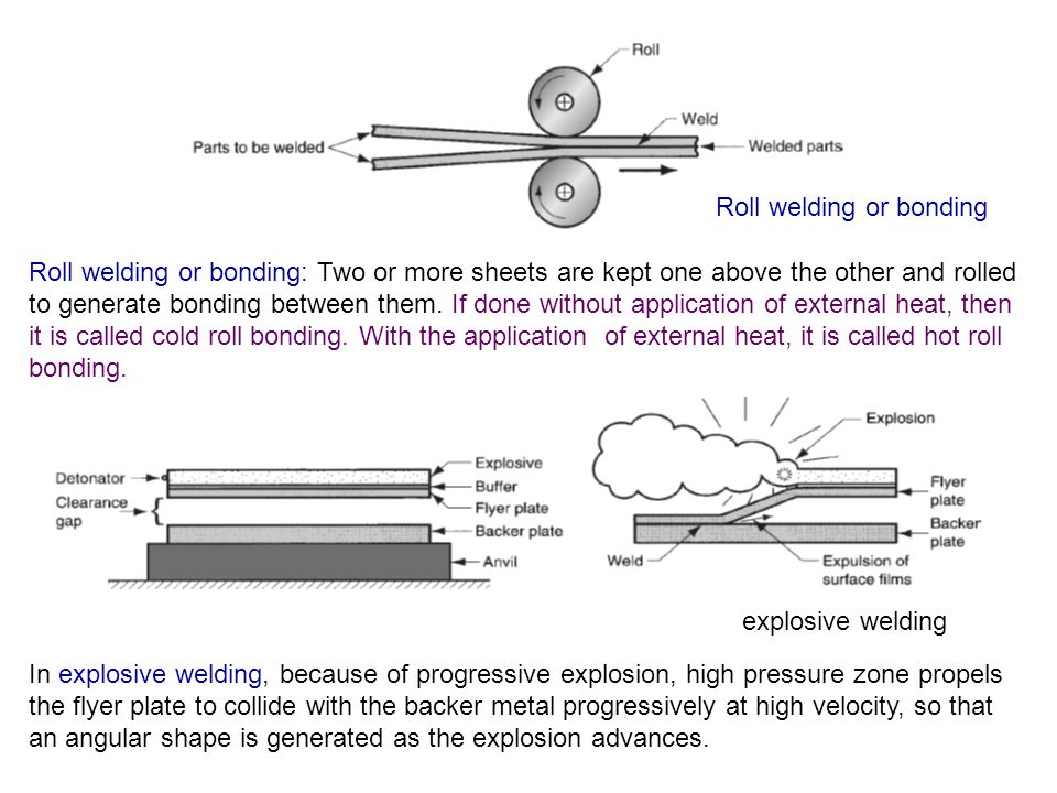 Roll welding or bonding: Two or more sheets are kept one above the other and rolled to generate bonding between them. If done without application of e