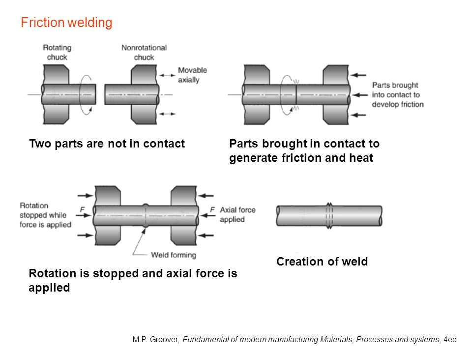 Two parts are not in contactParts brought in contact to generate friction and heat Rotation is stopped and axial force is applied Creation of weld Fri