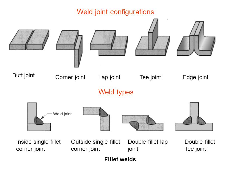 Weld joint configurations Butt joint Corner jointLap jointTee jointEdge joint Weld types Fillet welds Inside single fillet corner joint Outside single