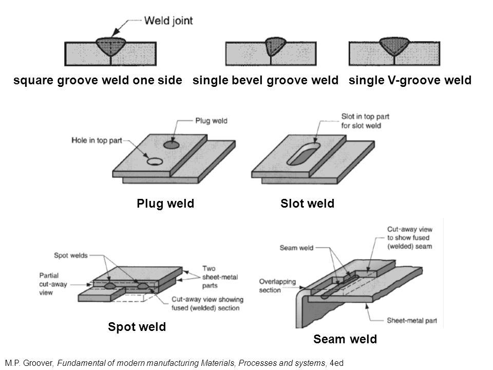 Brazing It is a joining process in which a filler metal is melted and distributed by capillary action between the faying (contact) surfaces of the metal parts being joined.