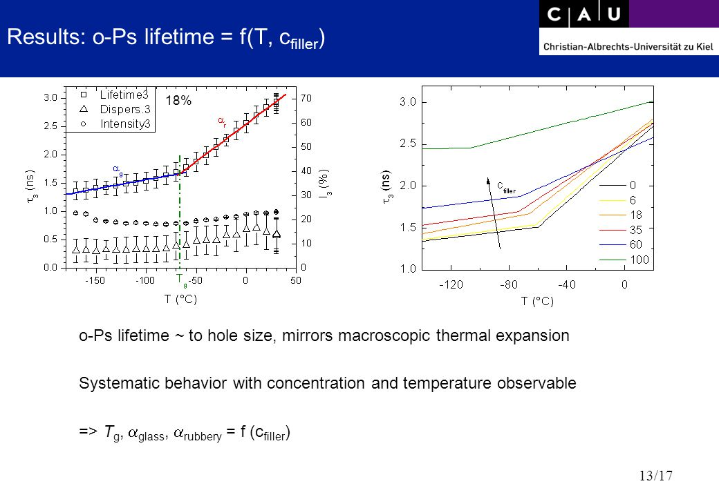 13/17 Results: o-Ps lifetime = f(T, c filler ) o-Ps lifetime ~ to hole size, mirrors macroscopic thermal expansion Systematic behavior with concentrat