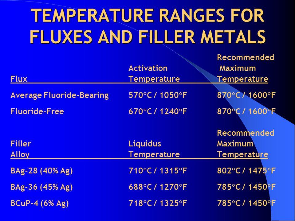 TEMPERATURE RANGES FOR FLUXES AND FILLER METALS Recommended Activation Maximum Flux TemperatureTemperature Average Fluoride-Bearing570  C / 1050  F870  C / 1600  F Fluoride-Free670  C / 1240  F870  C / 1600  F Recommended Filler Liquidus Maximum Alloy TemperatureTemperature BAg-28 (40% Ag)710  C / 1315  F802  C / 1475  F BAg-36 (45% Ag)688  C / 1270  F785  C / 1450  F BCuP-4 (6% Ag) 718  C / 1325  F 785  C / 1450  F