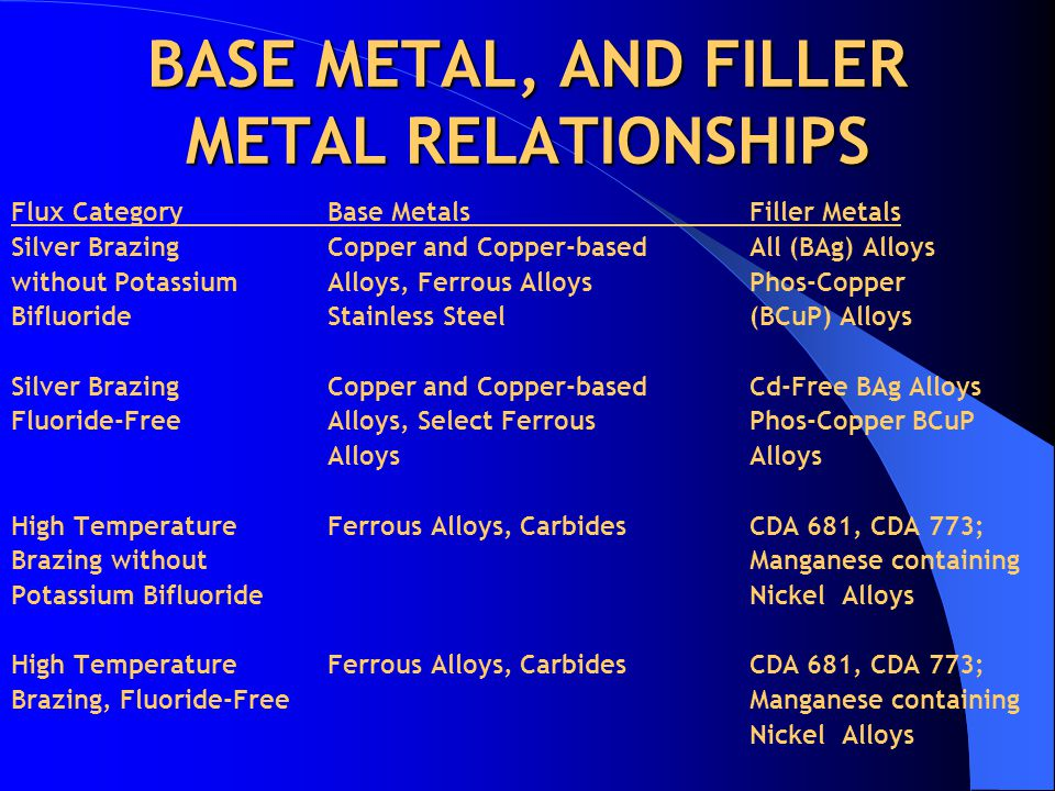 BASE METAL, AND FILLER METAL RELATIONSHIPS Flux CategoryBase MetalsFiller Metals Silver Brazing Copper and Copper-based All (BAg) Alloys without Potassium Alloys, Ferrous AlloysPhos-Copper Bifluoride Stainless Steel (BCuP) Alloys Silver BrazingCopper and Copper-basedCd-Free BAg Alloys Fluoride-FreeAlloys, Select FerrousPhos-Copper BCuPAlloys High TemperatureFerrous Alloys, CarbidesCDA 681, CDA 773; Brazing withoutManganese containing Potassium BifluorideNickel Alloys High TemperatureFerrous Alloys, CarbidesCDA 681, CDA 773; Brazing, Fluoride-FreeManganese containing Nickel Alloys