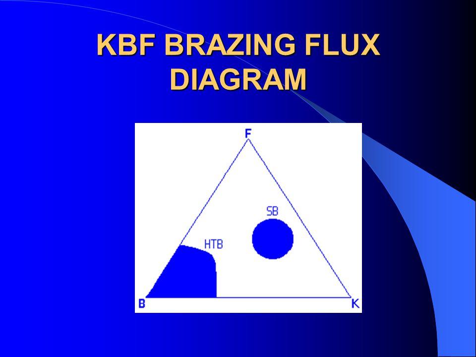 KBF BRAZING FLUX DIAGRAM