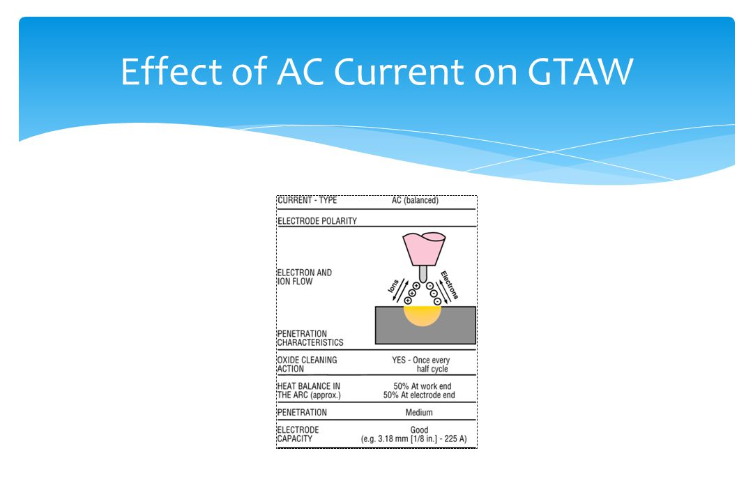 Effect of AC Current on GTAW