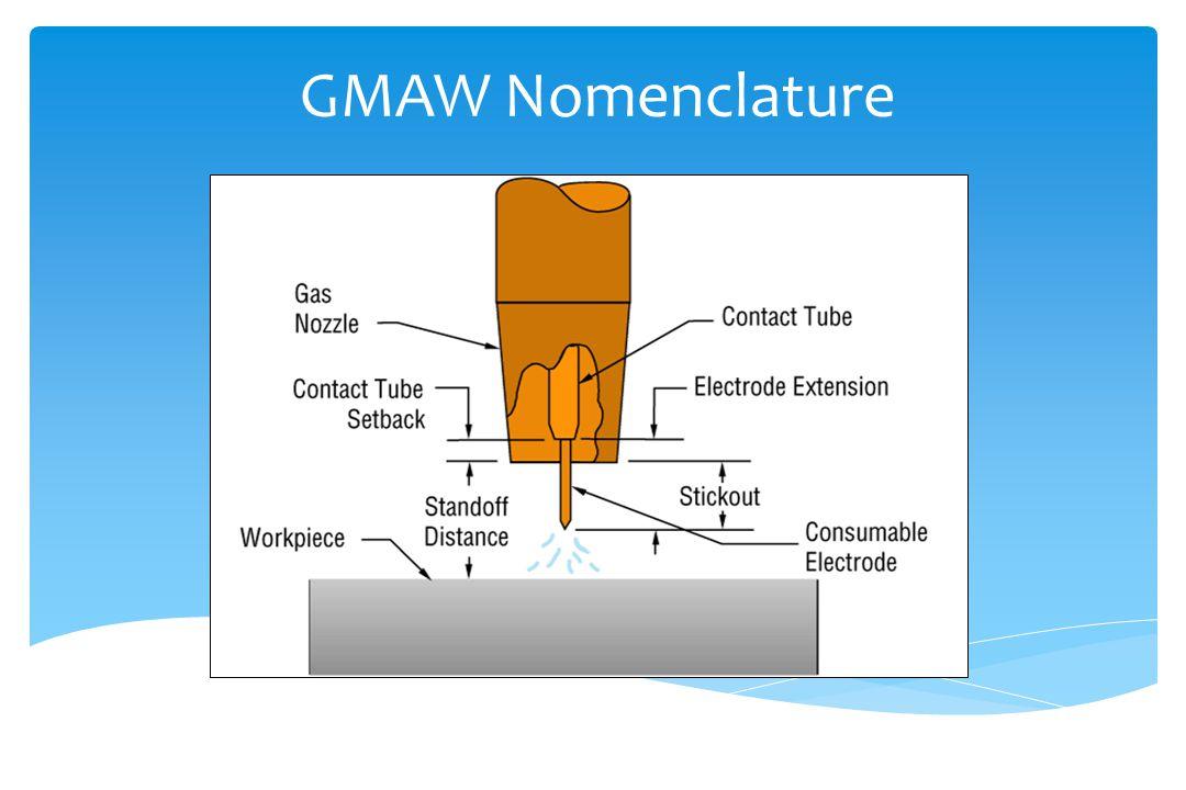 GMAW Nomenclature