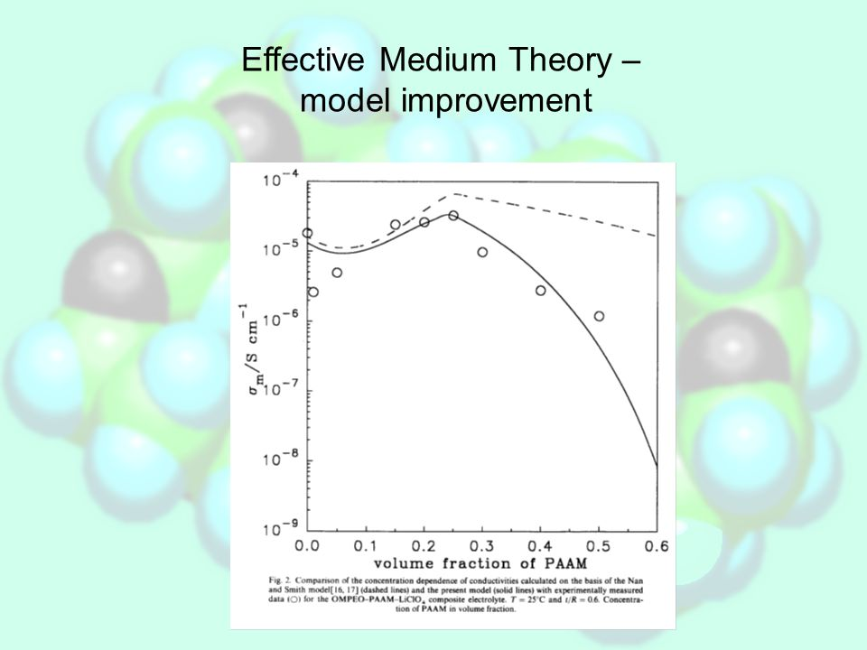 Effective Medium Theory – model improvement