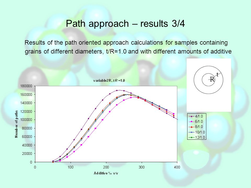 Path approach – results 3/4 Results of the path oriented approach calculations for samples containing grains of different diameters, t/R=1.0 and with different amounts of additive R t
