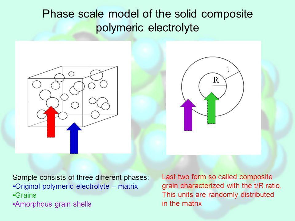 Effective Medium Theory – model improvement