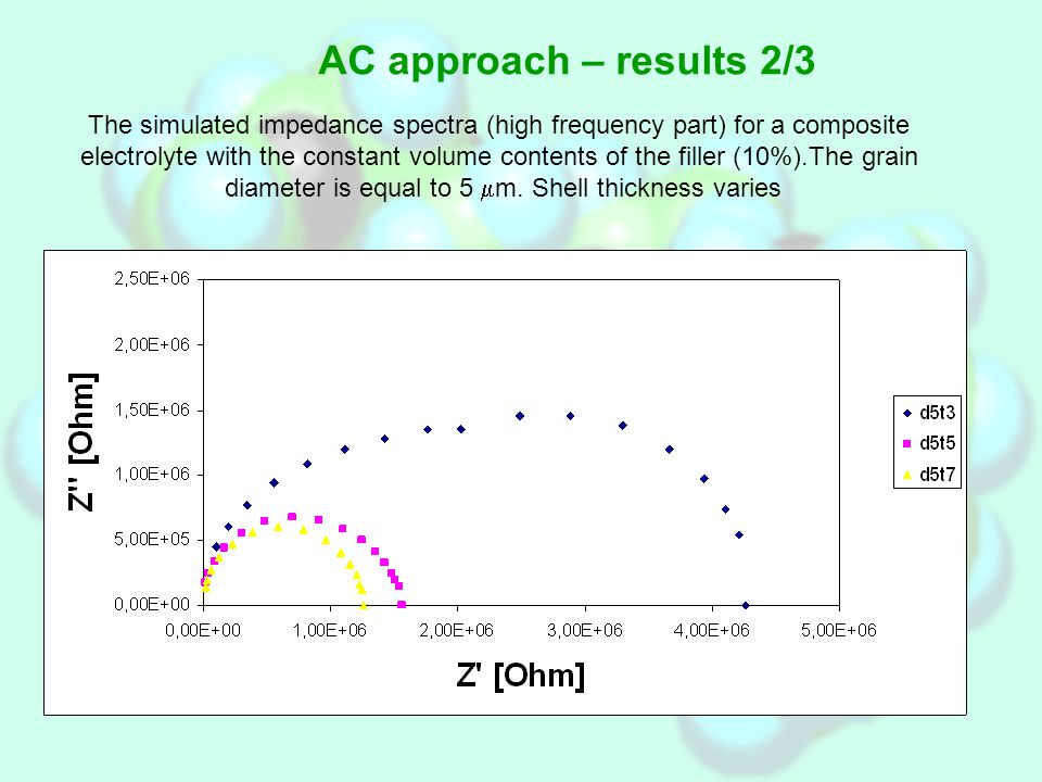 AC approach – results 2/3 The simulated impedance spectra (high frequency part) for a composite electrolyte with the constant volume contents of the filler (10%).The grain diameter is equal to 5  m.