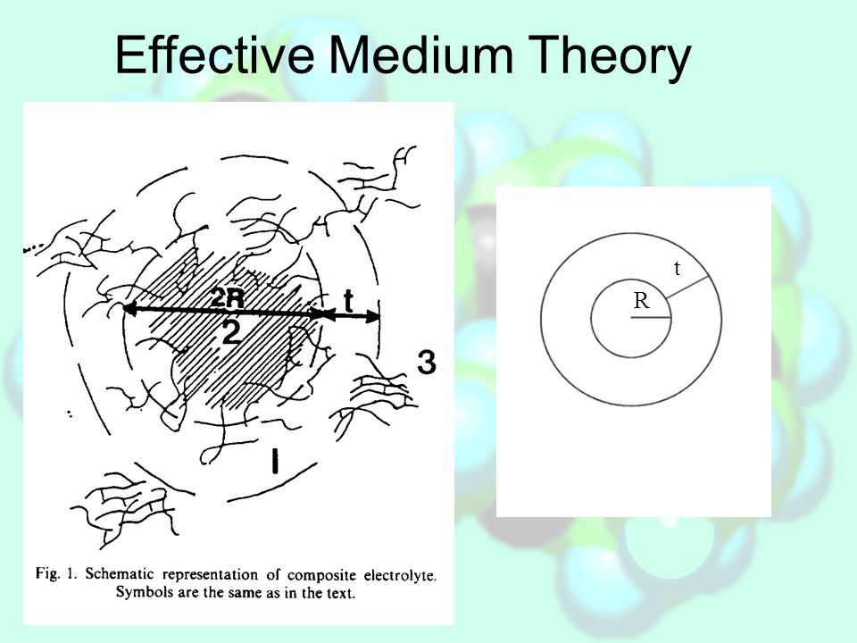Effective Medium Theory – thermal dependence