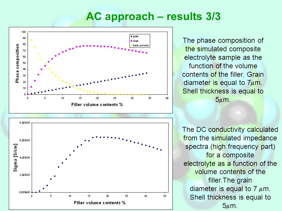 AC approach – results 3/3 The phase composition of the simulated composite electrolyte sample as the function of the volume contents of the filler.
