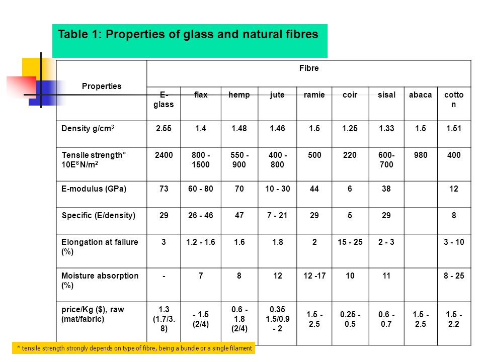 Table 1: Properties of glass and natural fibres Properties Fibre E- glass flaxhempjuteramiecoirsisalabacacotto n Density g/cm 3 2.551.41.481.461.51.251.331.51.51 Tensile strength* 10E 6 N/m 2 2400800 - 1500 550 - 900 400 - 800 500220600- 700 980400 E-modulus (GPa)7360 - 807010 - 304463812 Specific (E/density)2926 - 46477 - 21295 8 Elongation at failure (%) 31.2 - 1.61.61.8215 - 252 - 33 - 10 Moisture absorption (%) -781212 -1710118 - 25 price/Kg ($), raw (mat/fabric) 1.3 (1.7/3.