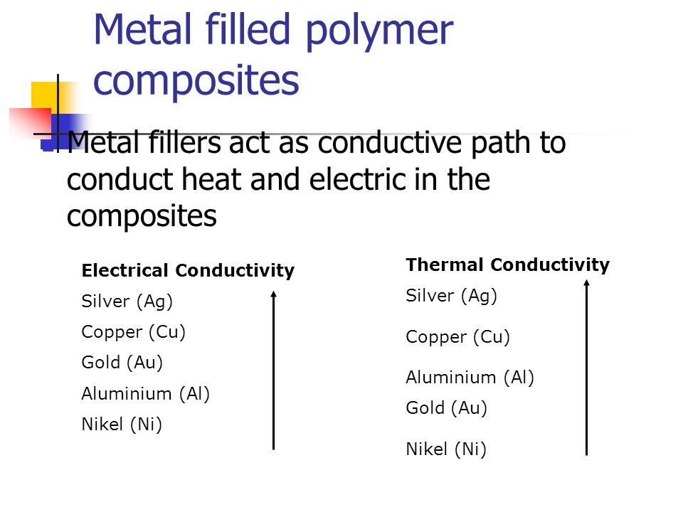 Metal filled polymer composites Metal fillers act as conductive path to conduct heat and electric in the composites Electrical Conductivity Silver (Ag
