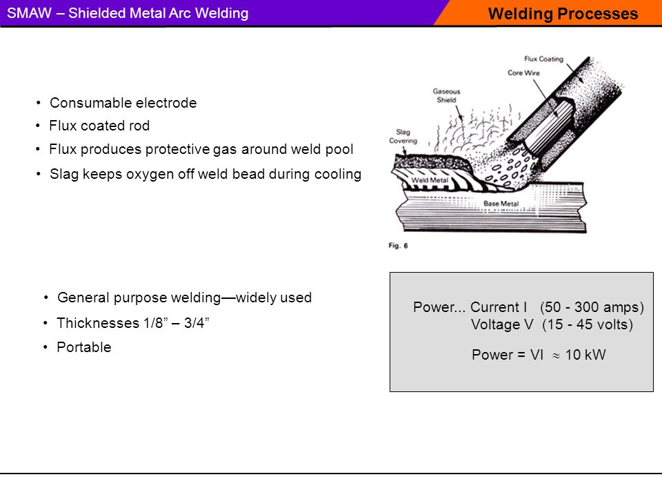 Welding Processes SMAW – Shielded Metal Arc Welding Slag keeps oxygen off weld bead during cooling Consumable electrode Flux produces protective gas around weld pool Flux coated rod Power = VI  10 kW Power...