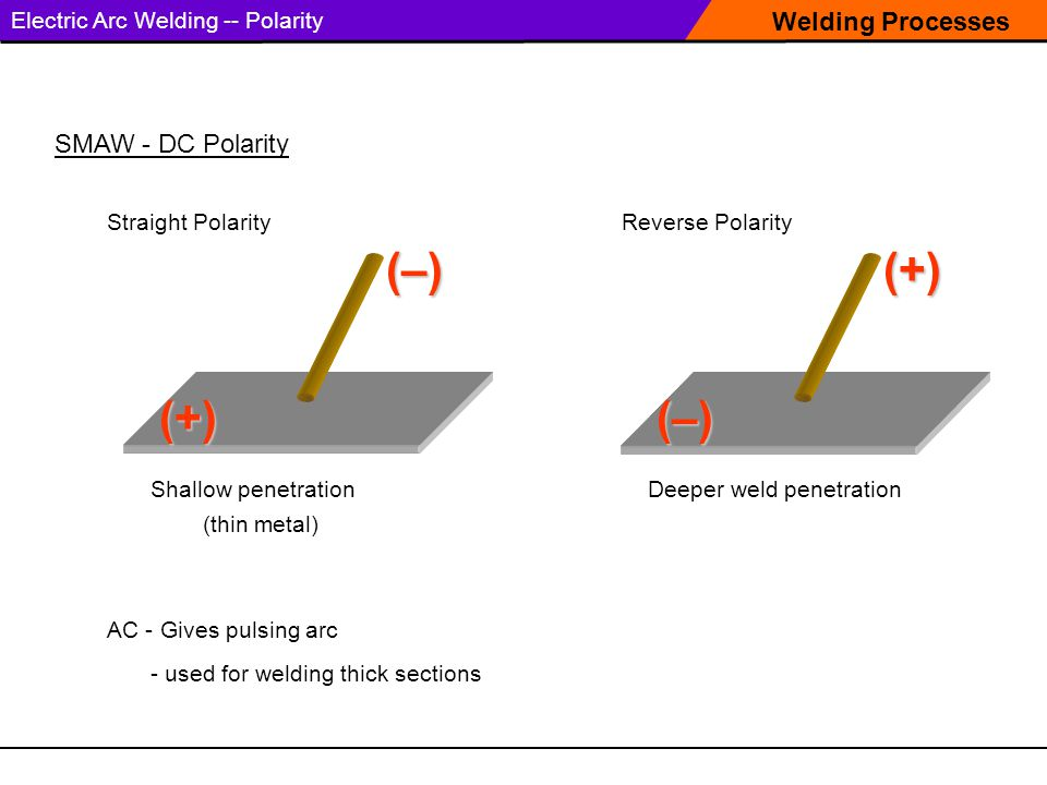 Welding Processes Electric Arc Welding -- Polarity SMAW - DC Polarity Straight Polarity Shallow penetrationDeeper weld penetration (thin metal) Reverse Polarity (+) (–) (–) (+) AC - Gives pulsing arc - used for welding thick sections