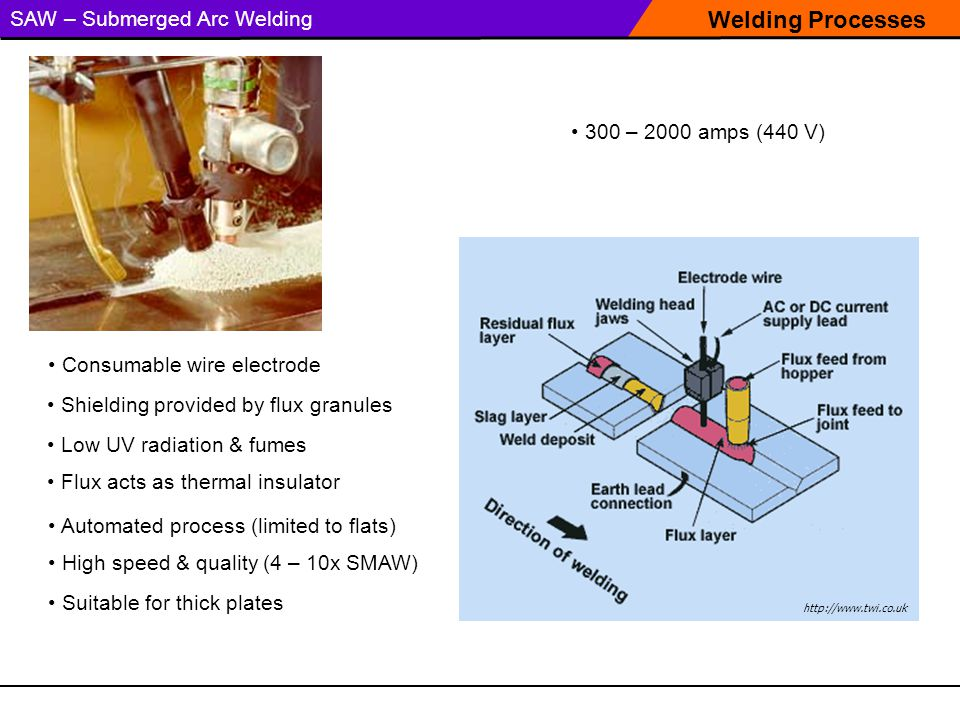 Welding Processes SAW – Submerged Arc Welding 300 – 2000 amps (440 V) Consumable wire electrode Gas Metal Arc Welding (GMAW) Torch Shielding provided by flux granules Automated process (limited to flats) Low UV radiation & fumes Flux acts as thermal insulator High speed & quality (4 – 10x SMAW) Suitable for thick plates http://www.twi.co.uk