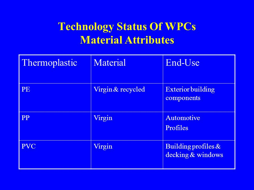 Technology Status Of WPCs Polymer Attributes Selection of Thermoplastic matrix * Inherent properties of polymer * Product requirements * Availability * Cost