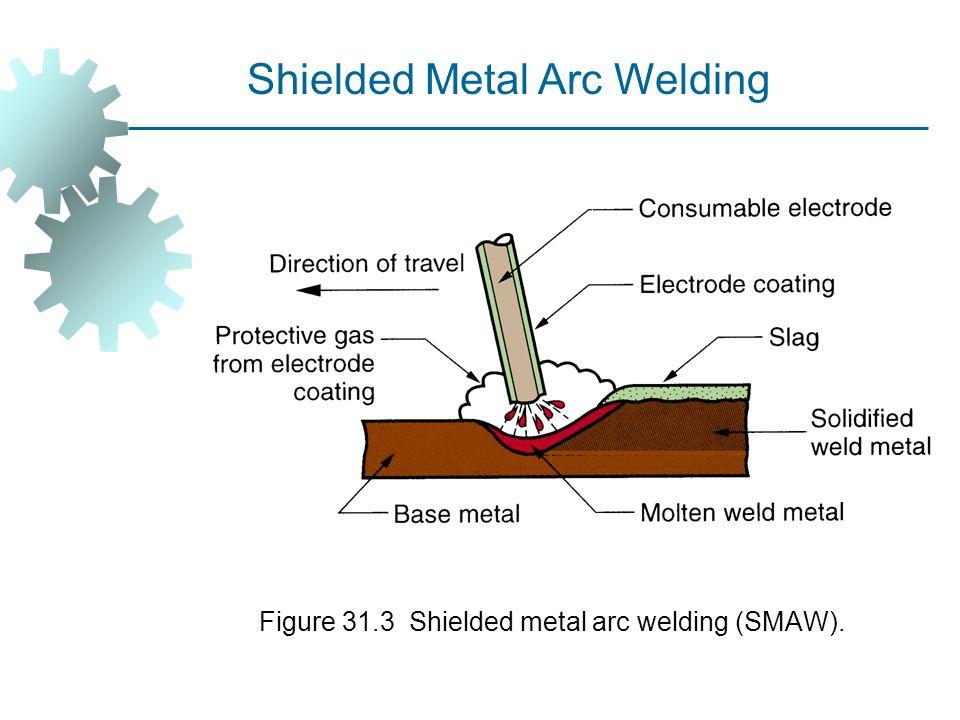 Figure 31.3 Shielded metal arc welding (SMAW). Shielded Metal Arc Welding