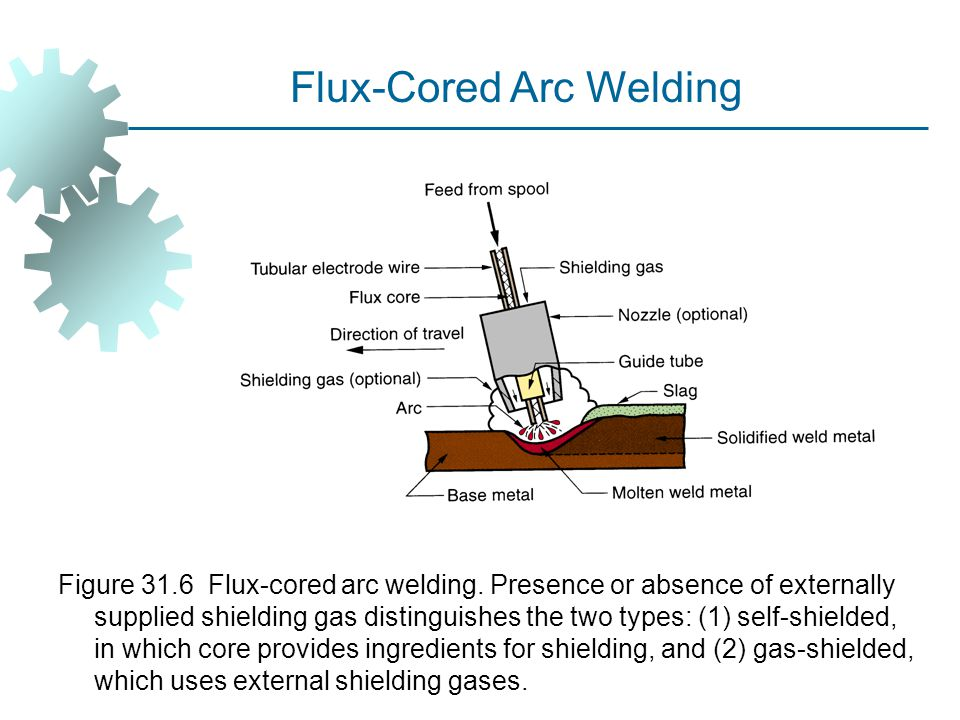 Figure 31.6 Flux ‑ cored arc welding. Presence or absence of externally supplied shielding gas distinguishes the two types: (1) self ‑ shielded, in wh